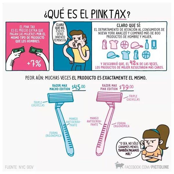 Pink tax o el Impuesto rosa para los artículos femeninos.