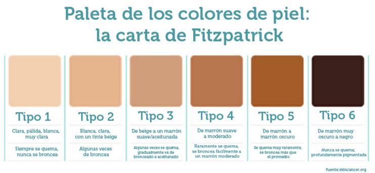 fototipos de piel Fitzpatrick