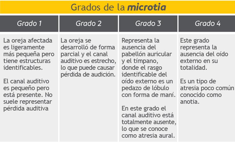 Grados de Microtia, esquema
