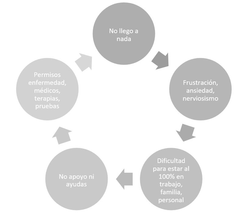 Diagrama en círculos con flujo de flechas en el sentido de las agujas del reloj que indica el círculo vicioso que supone el no llegar a nada, no contar con apoyos, no poder cumplir con trabajo, familia, pareja y autocuidado, falta de medidas, estrés...